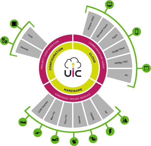 UIC explained in a diagram
